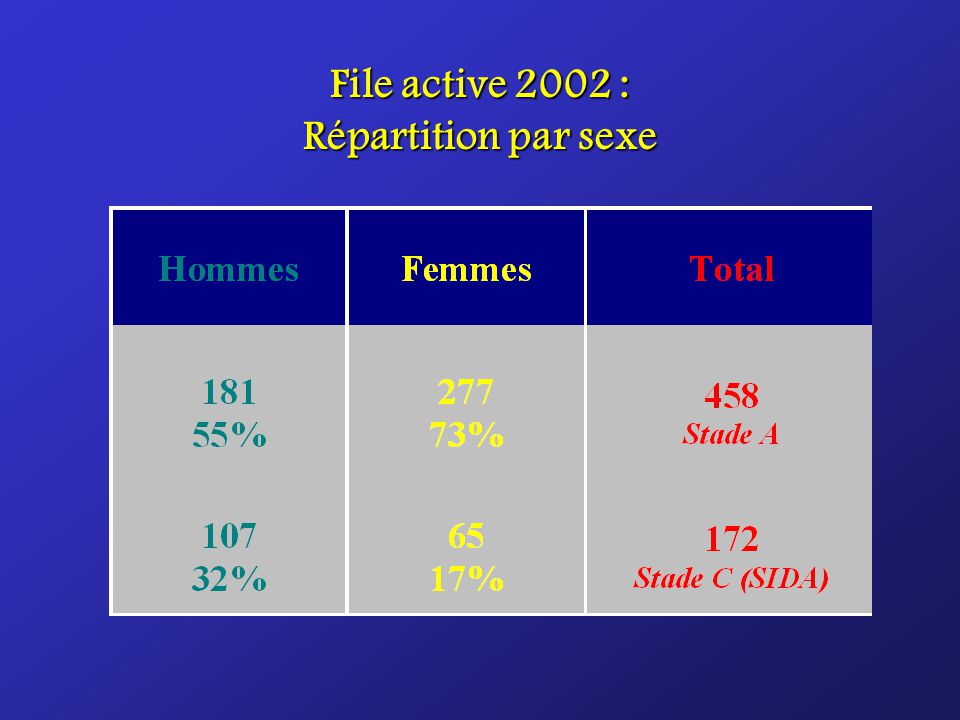 File active 2002 : Répartition par sexe