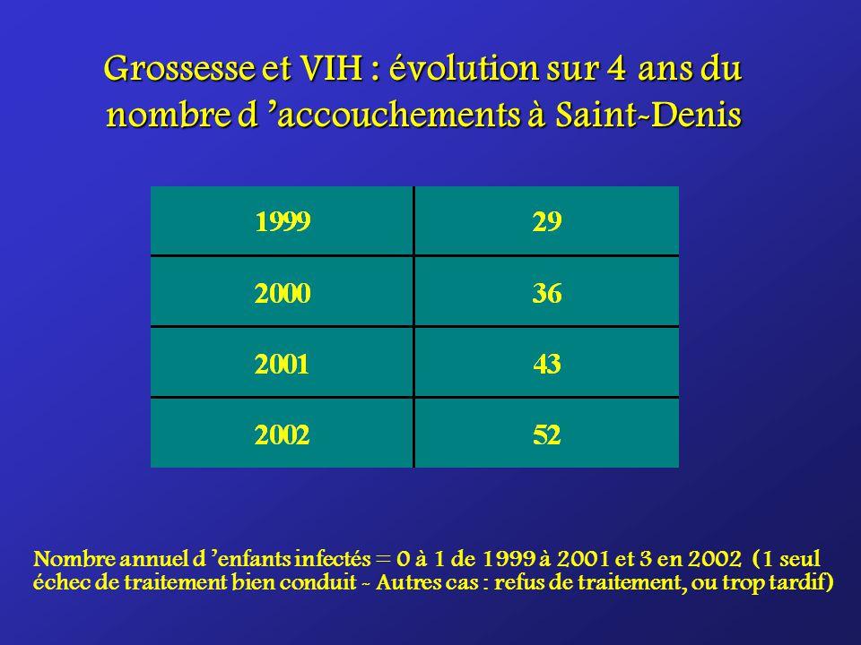Grossesse et VIH : évolution sur 4 ans du nombre d 'accouchements à Saint-Denis