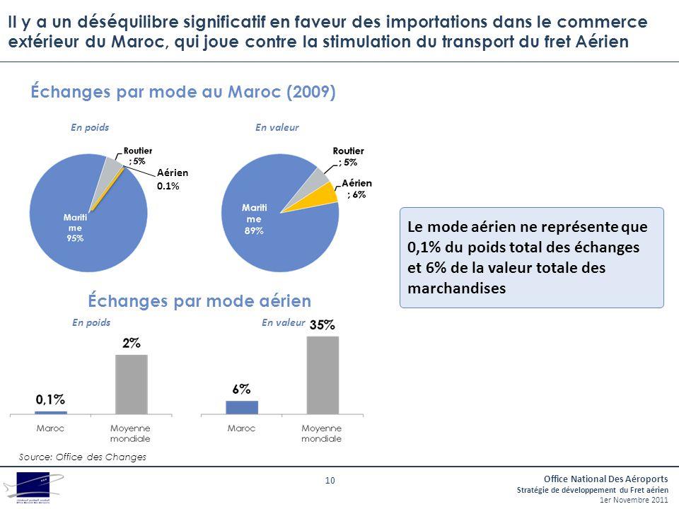 Échanges par mode au Maroc (2009) Échanges par mode aérien