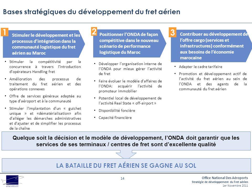 Bases stratégiques du développement du fret aérien