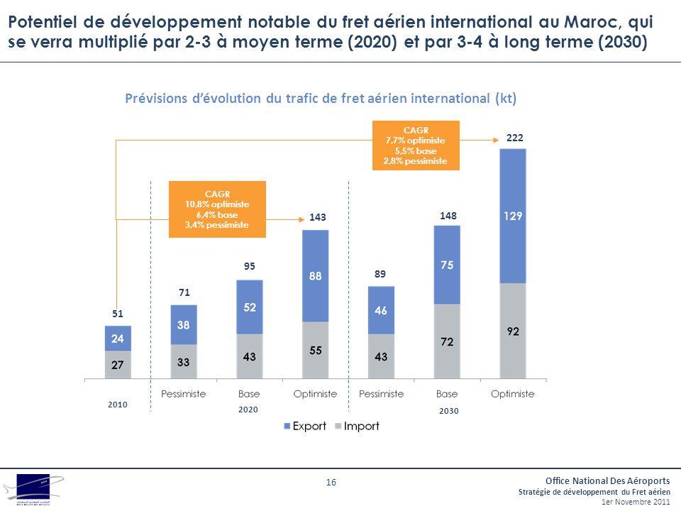 Prévisions d'évolution du trafic de fret aérien international (kt)
