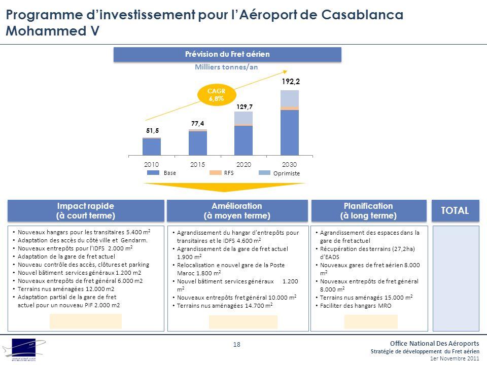 Programme d'investissement pour l'Aéroport de Casablanca Mohammed V
