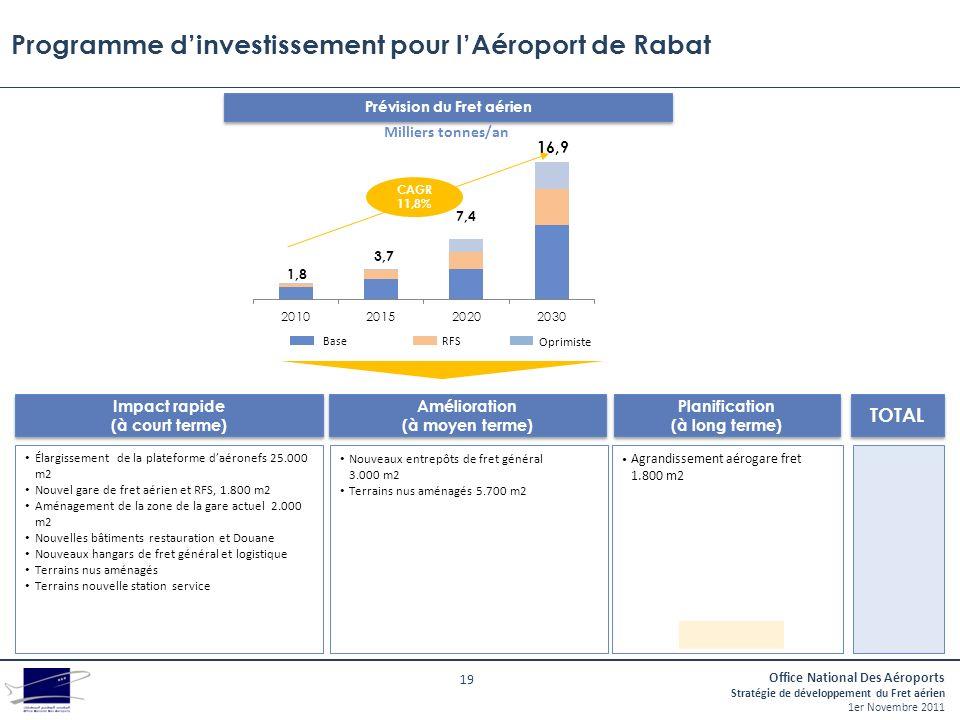 Programme d'investissement pour l'Aéroport de Rabat