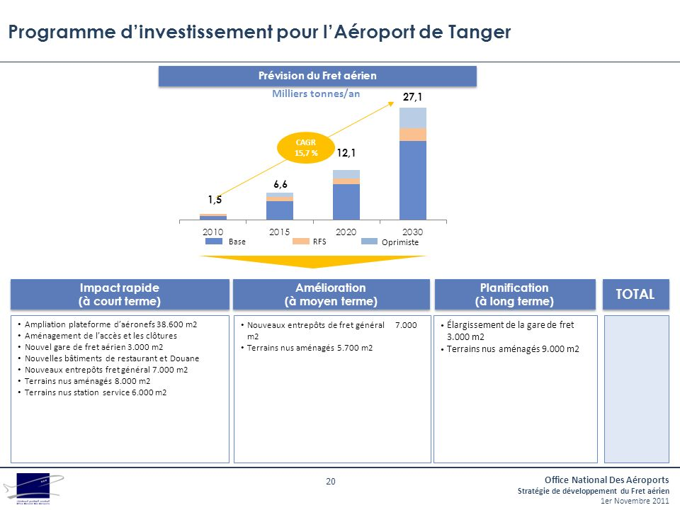 Programme d'investissement pour l'Aéroport de Tanger