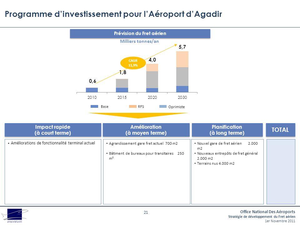 Programme d'investissement pour l'Aéroport d'Agadir