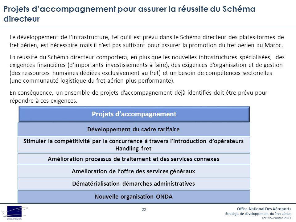 Projets d'accompagnement pour assurer la réussite du Schéma directeur