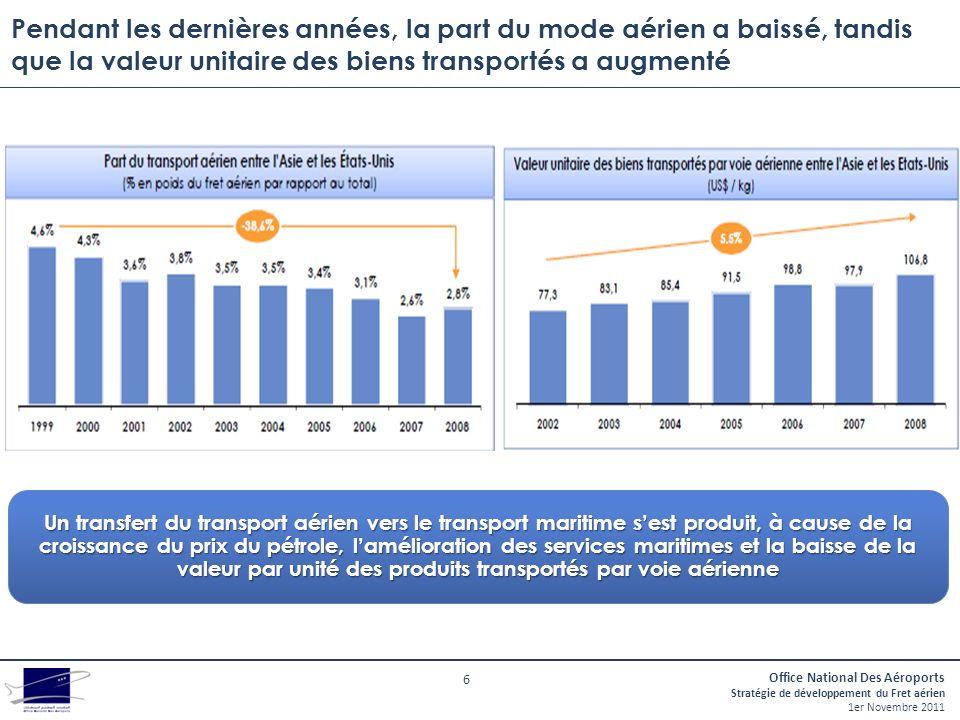 Pendant les dernières années, la part du mode aérien a baissé, tandis que la valeur unitaire des biens transportés a augmenté