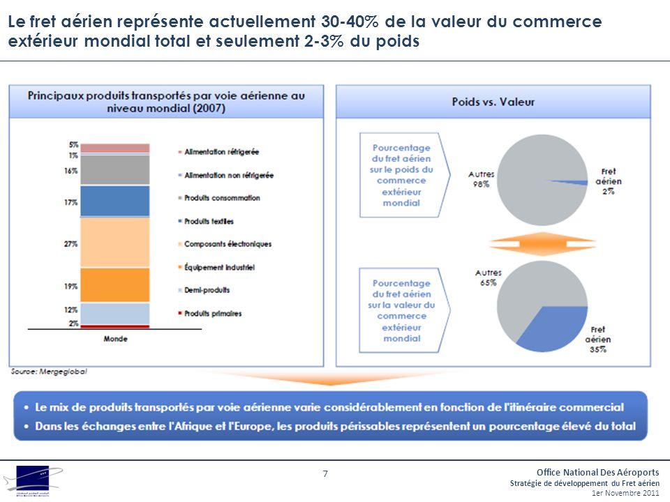 Le fret aérien représente actuellement 30-40% de la valeur du commerce extérieur mondial total et seulement 2-3% du poids