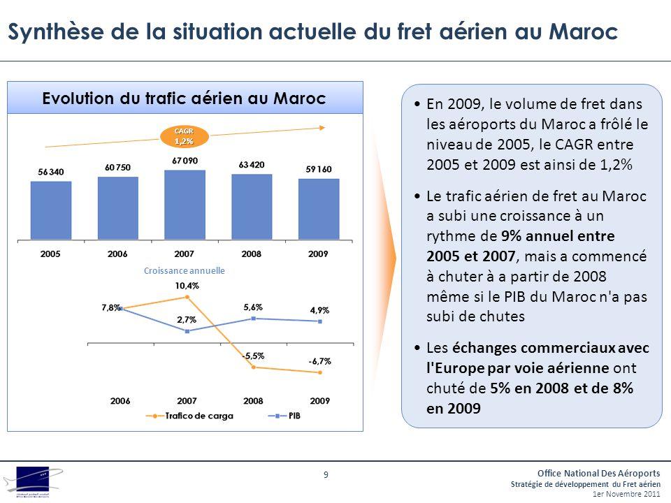 Synthèse de la situation actuelle du fret aérien au Maroc