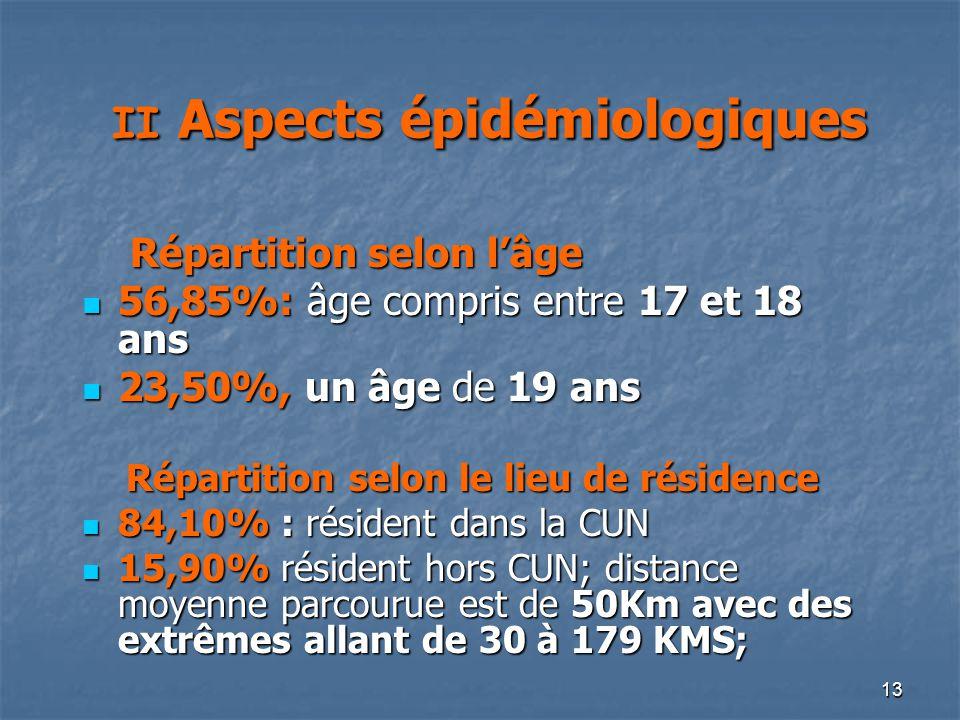 II Aspects épidémiologiques