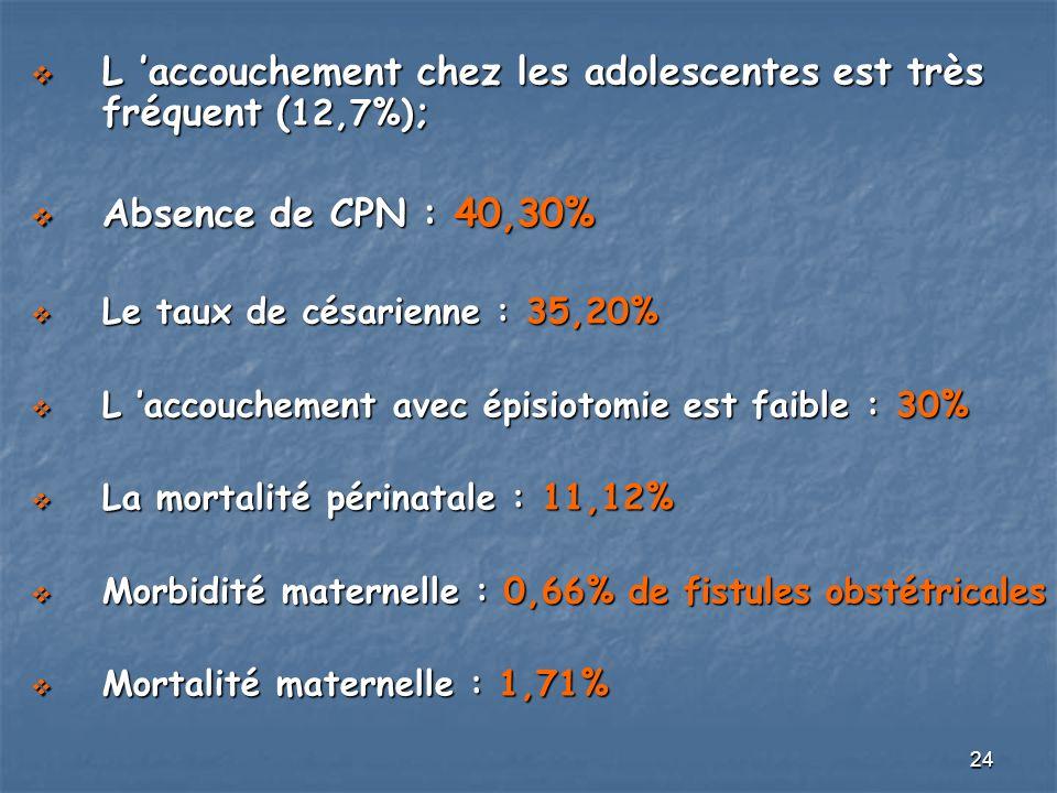 L 'accouchement chez les adolescentes est très fréquent (12,7%);