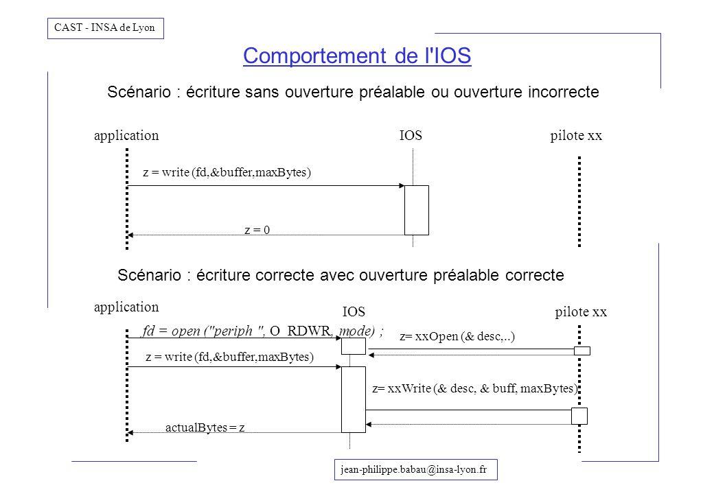 Comportement de l IOS Scénario : écriture sans ouverture préalable ou ouverture incorrecte. application.