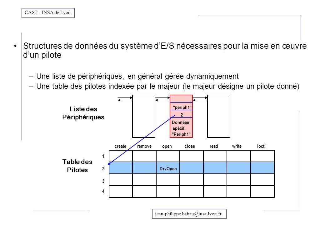 Structures de données du système d'E/S nécessaires pour la mise en œuvre d'un pilote