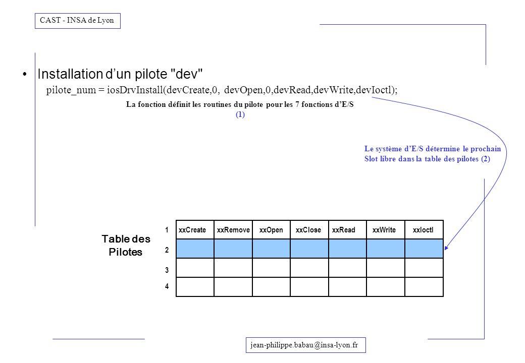 La fonction définit les routines du pilote pour les 7 fonctions d'E/S