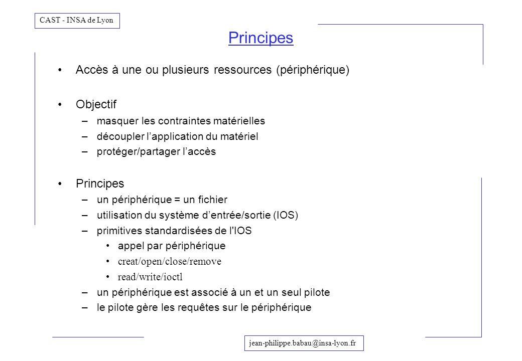 Principes Accès à une ou plusieurs ressources (périphérique) Objectif