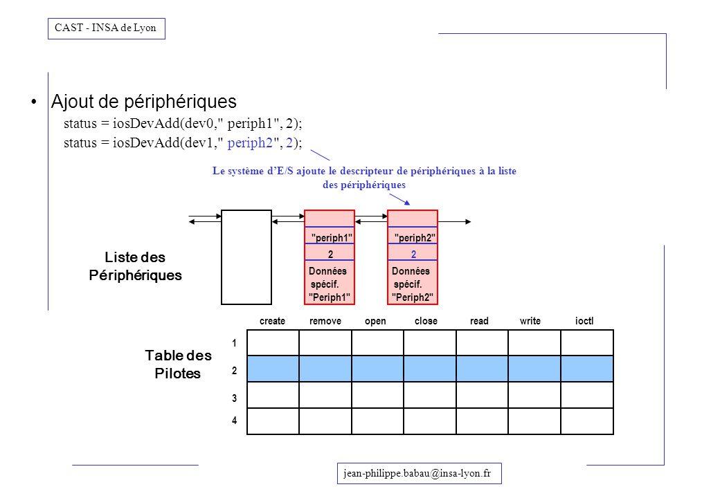 Le système d'E/S ajoute le descripteur de périphériques à la liste