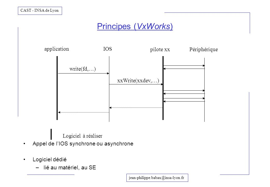 Principes (VxWorks) application IOS pilote xx Périphérique write(fd,…)