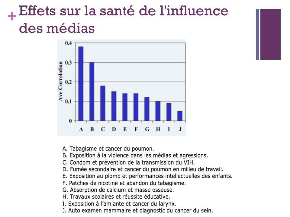 Effets sur la santé de l influence des médias