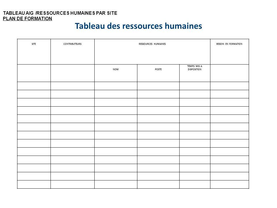 Tableau des ressources humaines