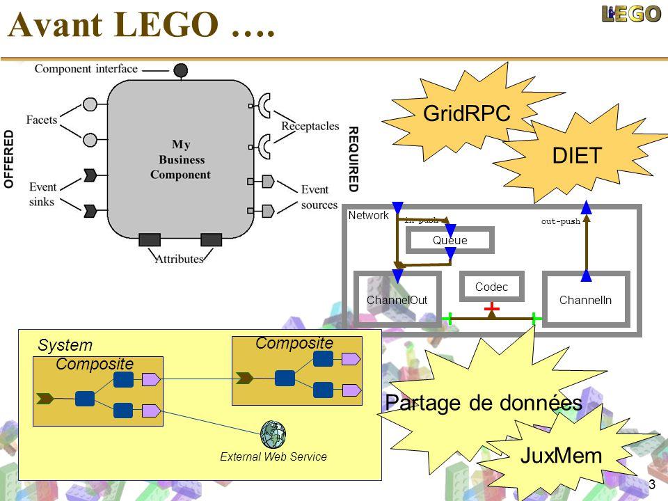 Avant LEGO …. GridRPC DIET Partage de données JuxMem System Composite