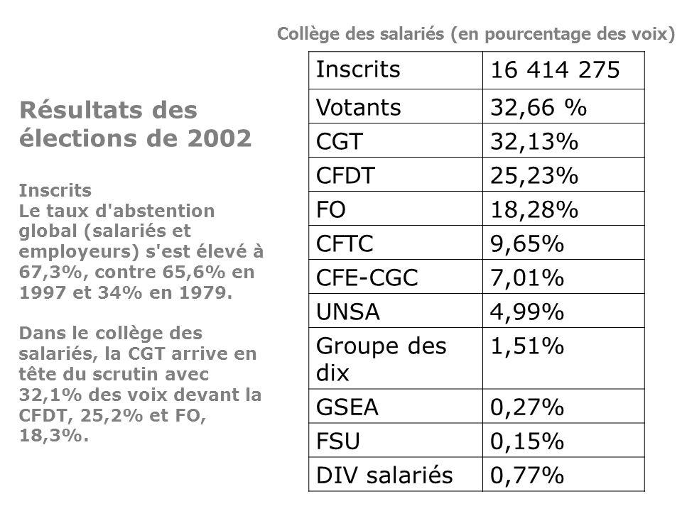 Résultats des élections de 2002