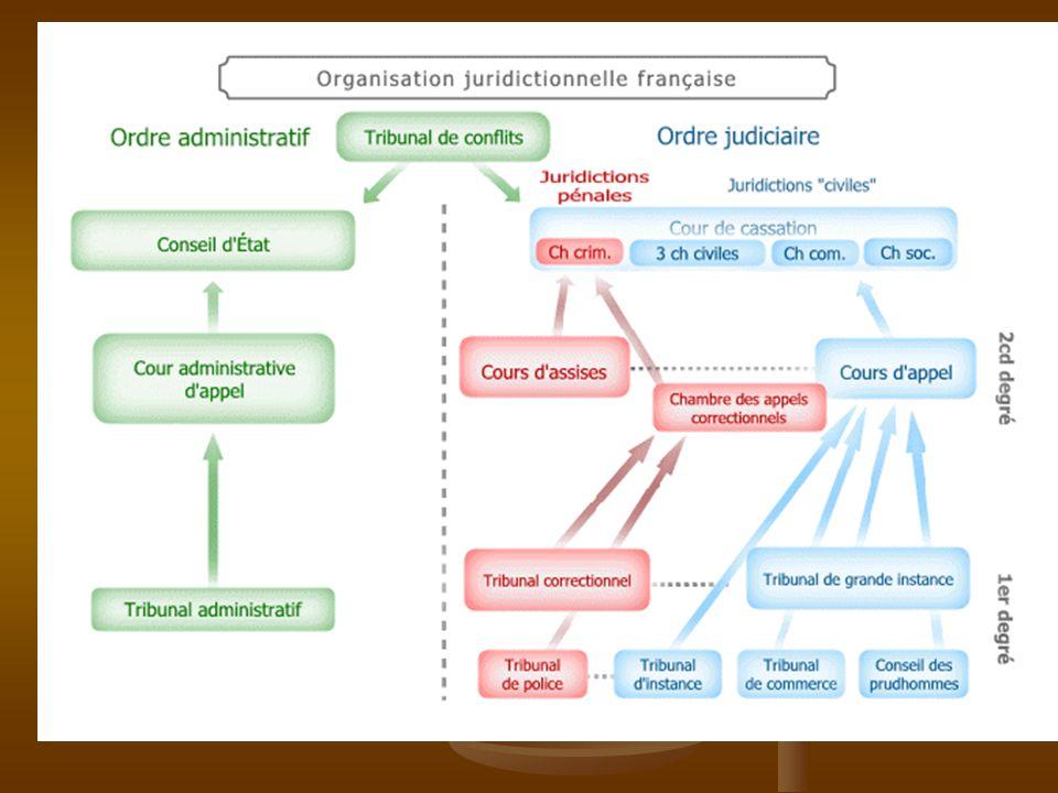 Le tribunal d instance juge les conflits entre particuliers dont le montant ne dépasse pas 10 000 EUR et intervenant dans des domaines attribués à cette juridiction (actions personnelles et mobilières).