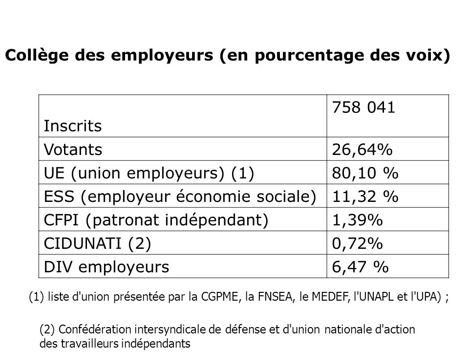Collège des employeurs (en pourcentage des voix) Inscrits 758 041