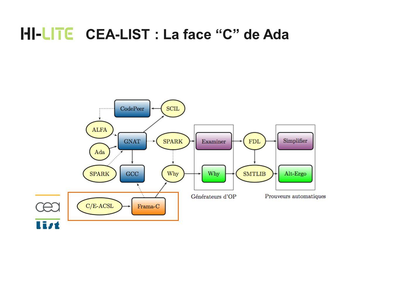 CEA-LIST : La face C de Ada