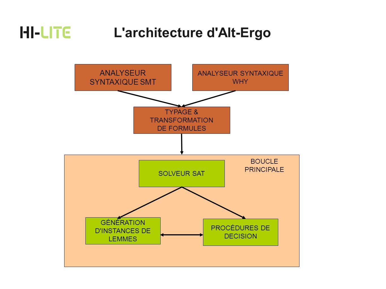 L architecture d Alt-Ergo