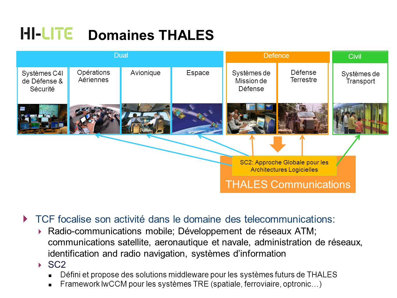 Domaines THALES THALES Communications