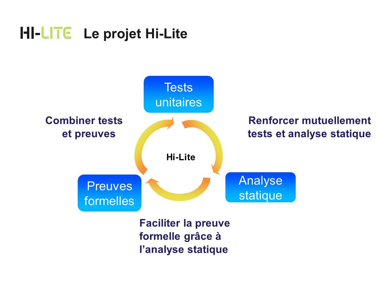 Le projet Hi-Lite Tests unitaires Analyse statique Preuves formelles