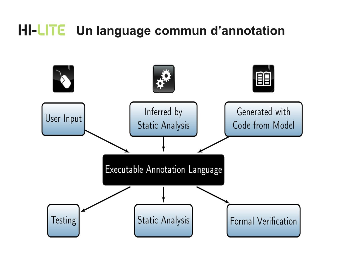 Un language commun d'annotation