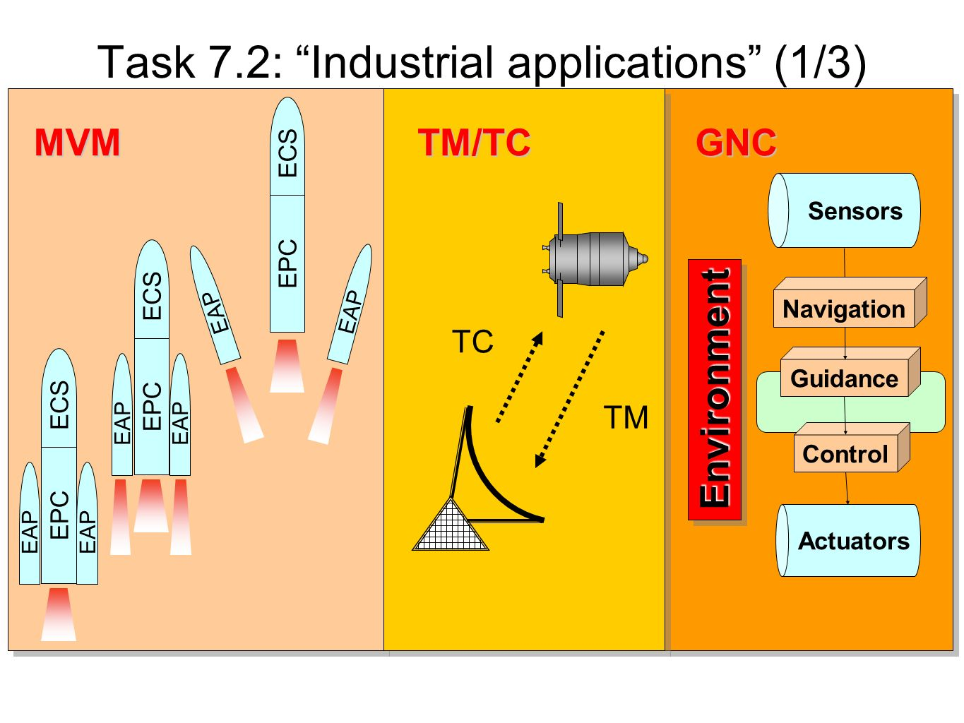Task 7.2: Industrial applications (1/3)
