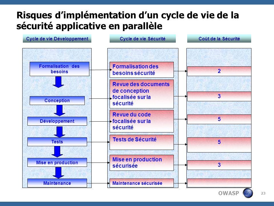 Cycle de vie Développement Formalisation des besoins