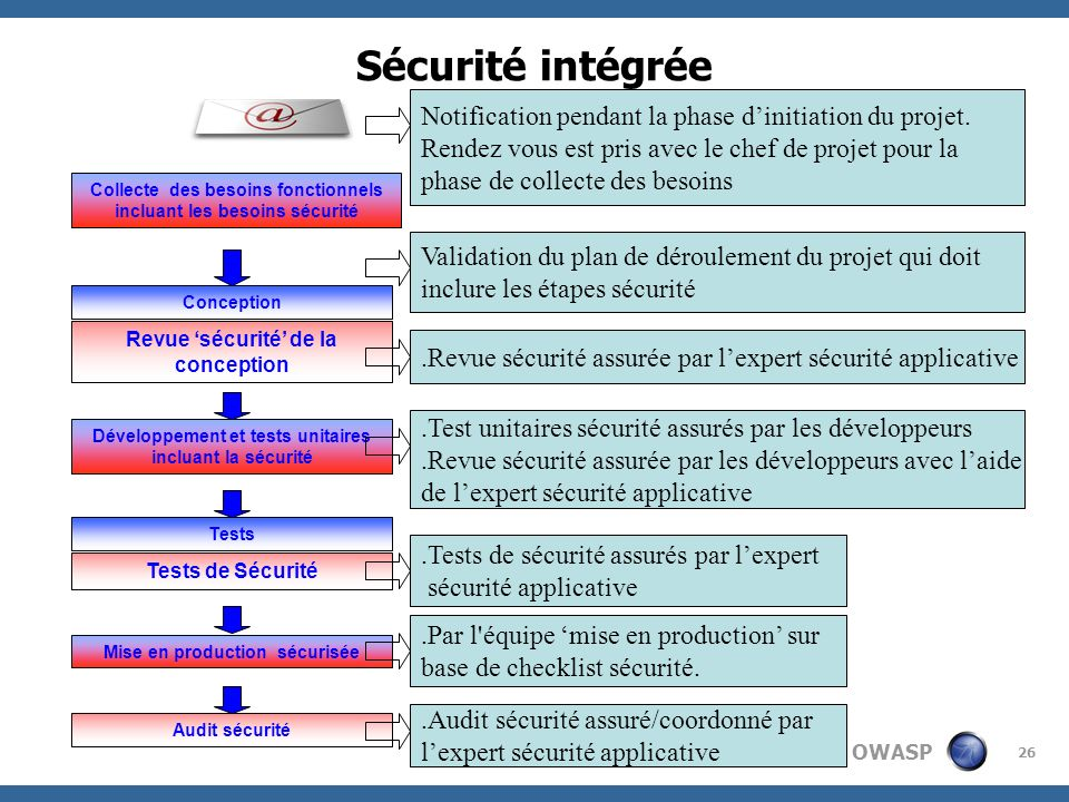 Sécurité intégrée Notification pendant la phase d'initiation du projet. Rendez vous est pris avec le chef de projet pour la.
