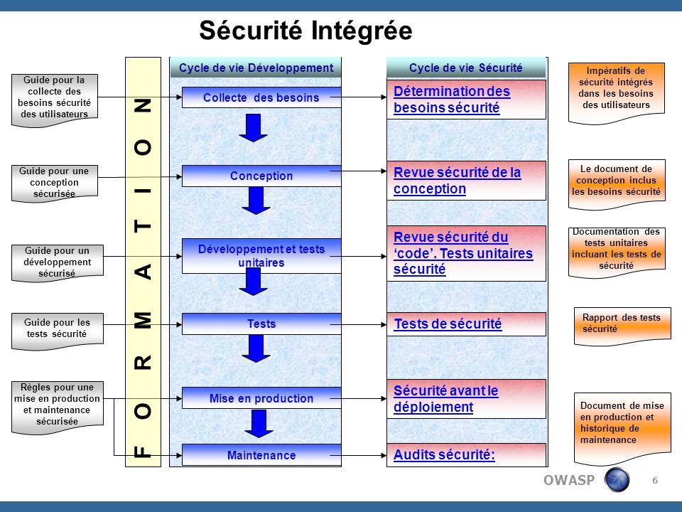 Sécurité Intégrée F O R M A T I O N Détermination des besoins sécurité