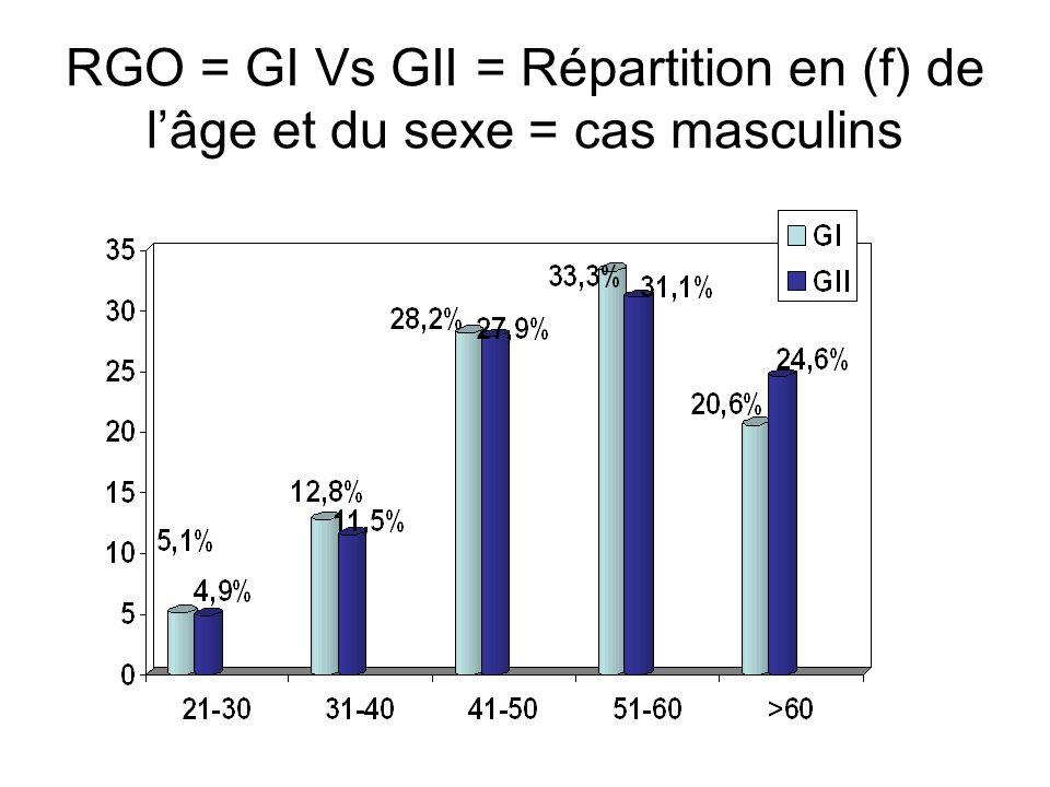 RGO = GI Vs GII = Répartition en (f) de l'âge et du sexe = cas masculins