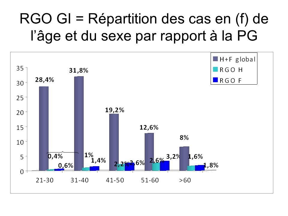 RGO GI = Répartition des cas en (f) de l'âge et du sexe par rapport à la PG