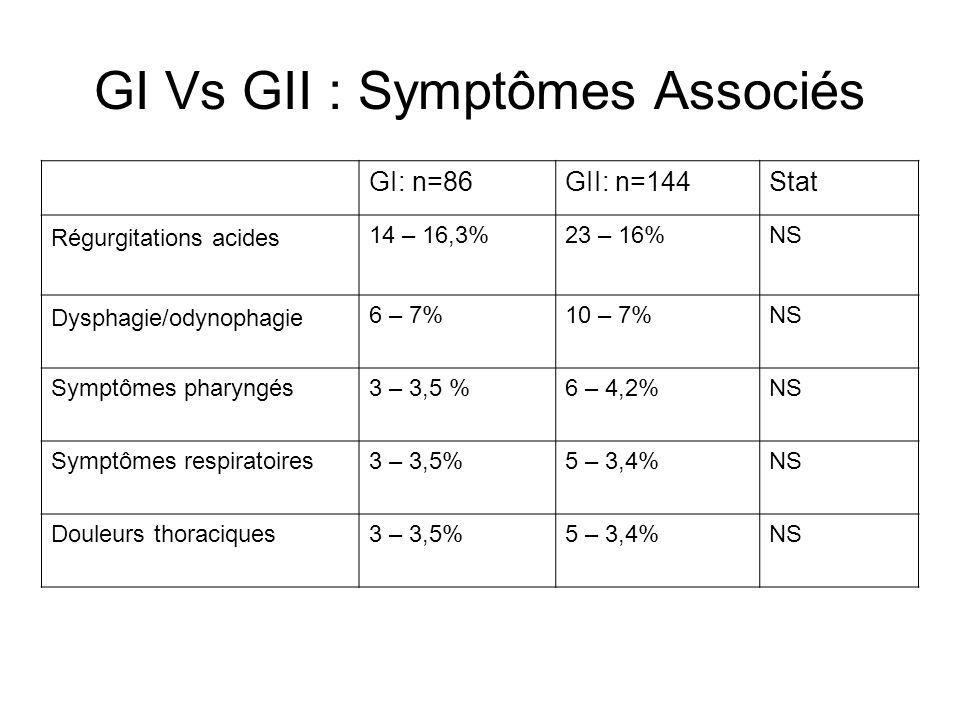 GI Vs GII : Symptômes Associés