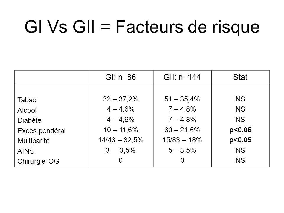 GI Vs GII = Facteurs de risque