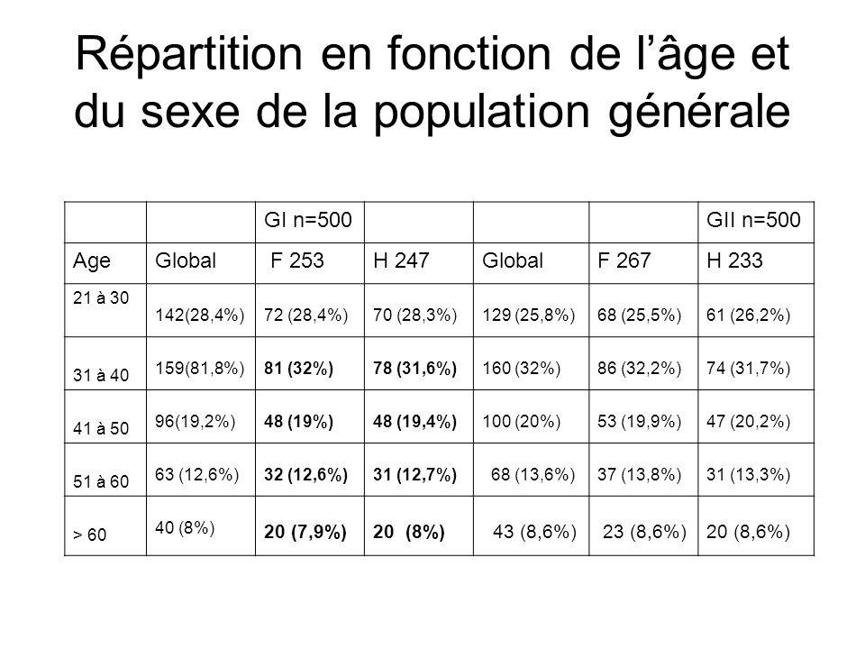 Répartition en fonction de l'âge et du sexe de la population générale