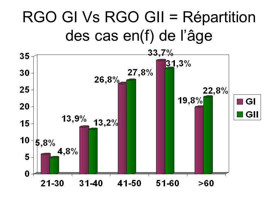 RGO GI Vs RGO GII = Répartition des cas en(f) de l'âge
