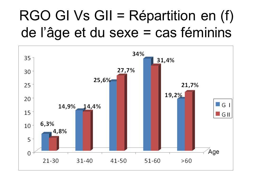 RGO GI Vs GII = Répartition en (f) de l'âge et du sexe = cas féminins