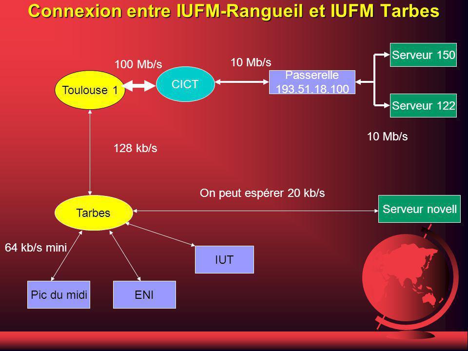 Connexion entre IUFM-Rangueil et IUFM Tarbes