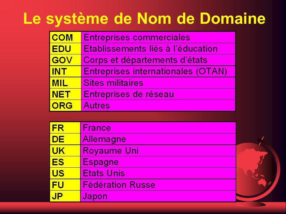 Le système de Nom de Domaine