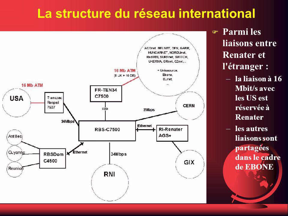 La structure du réseau international