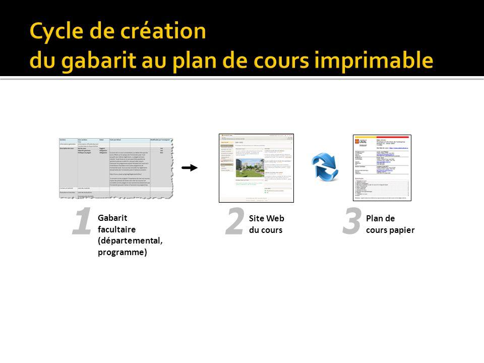 Cycle de création du gabarit au plan de cours imprimable