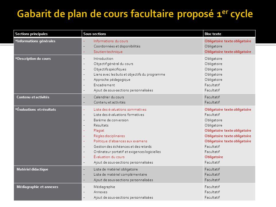 Gabarit de plan de cours facultaire proposé 1er cycle
