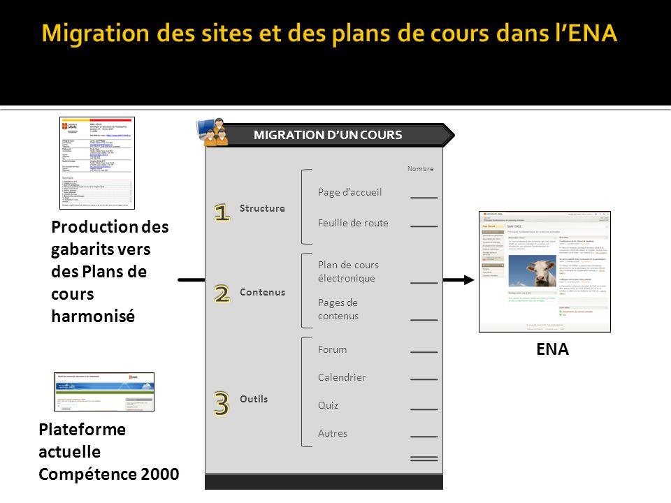 Migration des sites et des plans de cours dans l'ENA