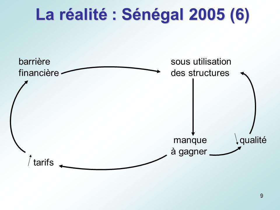 La réalité : Sénégal 2005 (6) barrière sous utilisation
